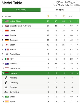 The 2016 Rio Olympics once again showed Hungary's amazing Olympic prowess as she finished tied for 9th in overall gold!